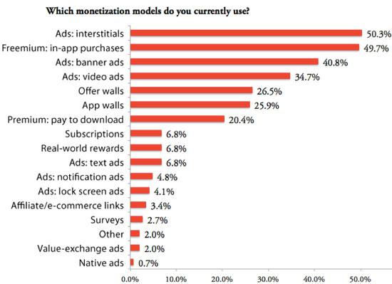 开发者须知:哪些广告最让用户感到厌烦?