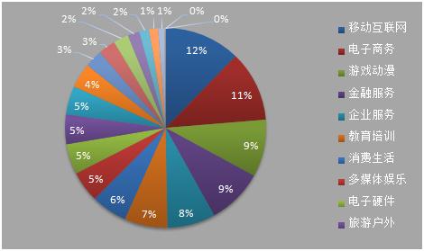 2014年风投都投了哪些赚钱项目?