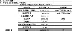 珠宝店投资收益分析