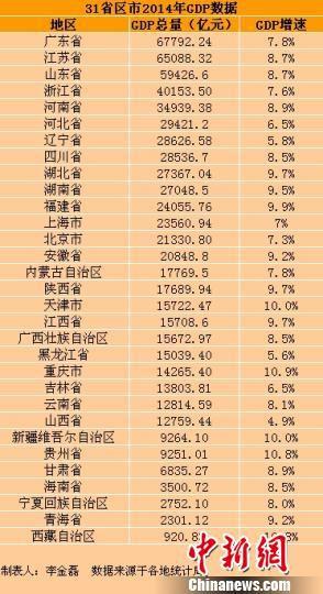 2019各省人均gdp排名_未来5年,中国多个地区将步入初等发达国家水平