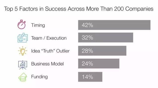 大学生手机赚钱app小项目>>创业成功最关键因素:时机因素占到了42%_简数