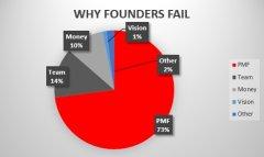 创业失败的五大原因分析及指南