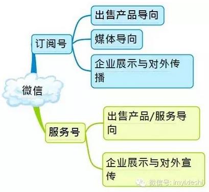 史上最全的微信运营架构图!(收藏备用)