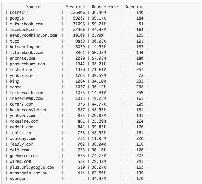 订单跟踪 3D打印机 网站数据分析
