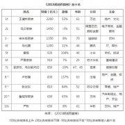 2015年胡润富豪榜出炉:王健林成