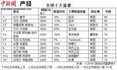2016胡润全球富豪榜排行榜:王健