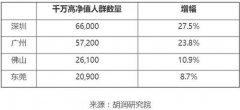 中国哪里盛产土豪?胡润:广东千万高净值富豪最多