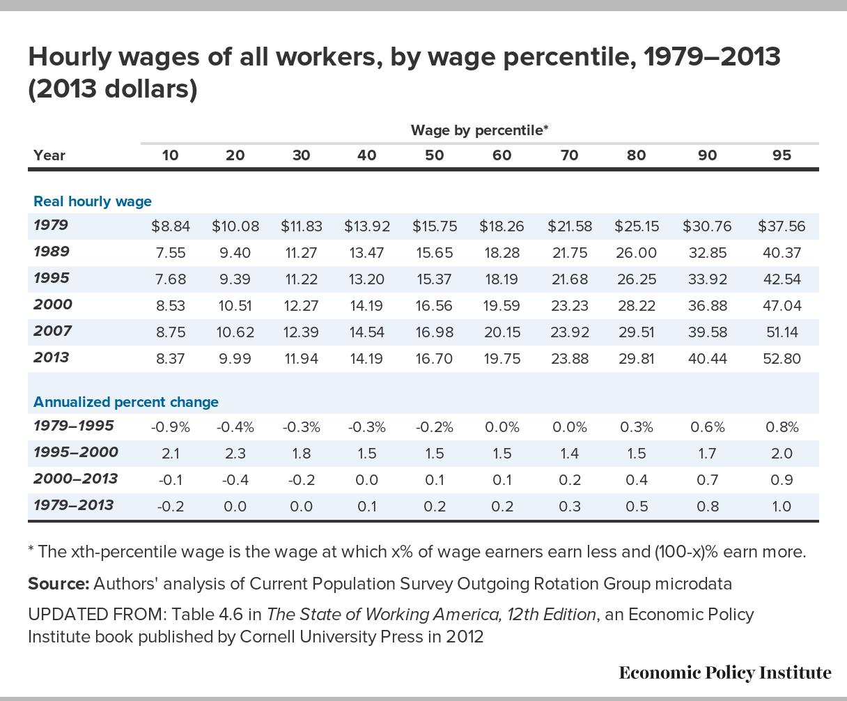 1979~2013年每小时收入变化趋势 来源:Economic Policy In-stitute
