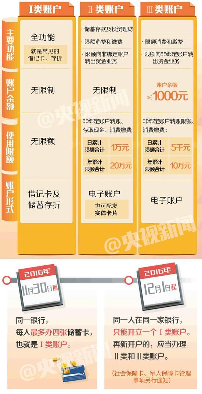 三类卡分类