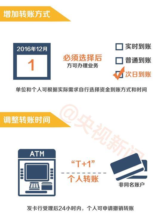 ATM机转账24小时内将可撤销!