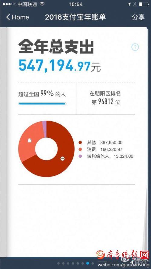 高晓松晒个人账单 调侃道:朝阳群众太有钱(组图)