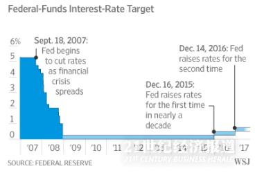 利率图.png