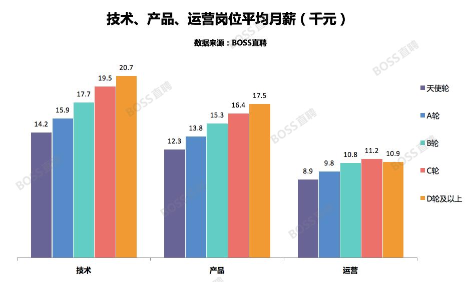 未来最赚钱的10大互联网职位,平均月薪最高30k