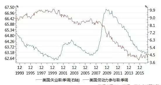美联储加息与失业率创历史新低真相是什么?