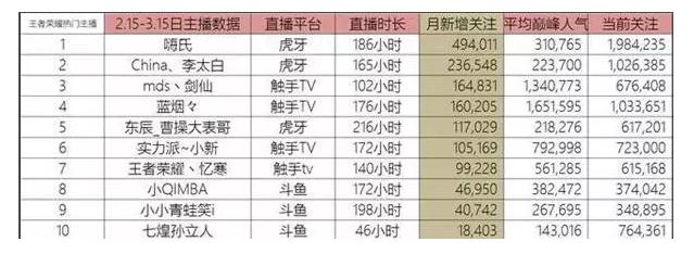 《王者荣耀》养活了一大批疯狂的人:代练月入5万,直播日赚4万