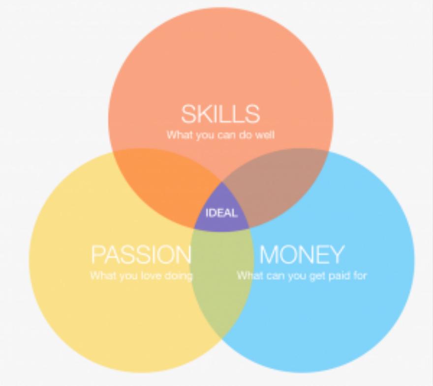 黄金五步法则,教你走好创业第一步