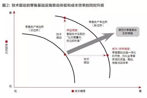 """刘强东:不久,零售业将迎来""""革命"""