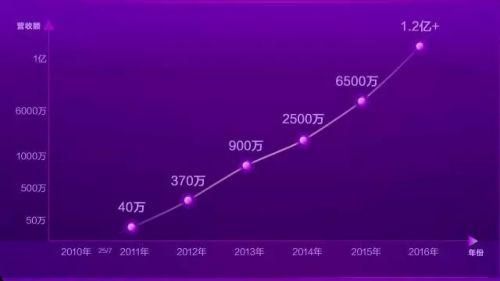一年吸金1.2亿,中国红人价值榜第一人是怎么来的?