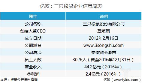 """成立5年冲刺IPO,年营收40亿,揭秘""""网红""""三只松鼠的""""萌""""文化"""