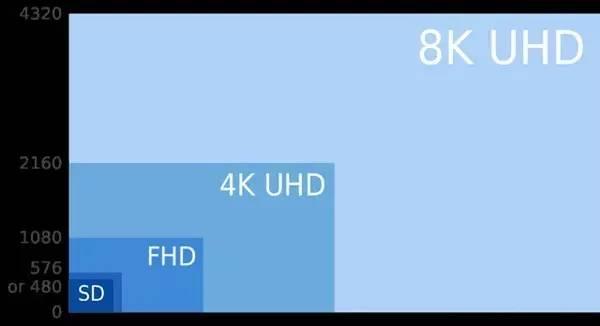 消费升级浪潮下,8K电视的未来何时才来?