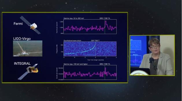 """在LIGO引力波探测器检测到引力波信号通过的几乎同时,正在地球轨道上运行的美国宇航局""""费米""""伽马射线望远镜和INTEGRAL等探测器监测到一个剧烈的伽马射线爆发事件。这一意外惊喜极大的帮助科学家们缩小了引力波来源天体的方位区域"""