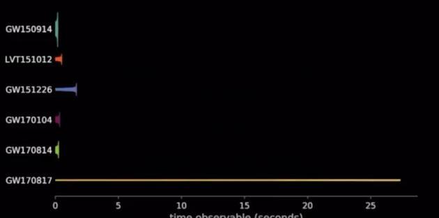 迄今为止,全部探测到的五次引力波事件。前面四个都来自黑洞的合并,最下面那个是今天宣布的,首个来自中子星合并的引力波信号。可以看到,这一信号的持续时间明显要比之前来自黑洞合并的引力波信号长得多