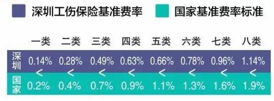 深圳市企业在职人员社会保险缴费比例及缴费基数表