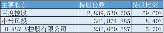 爱奇艺申请IPO 融资15亿美元赴纳斯达克上市