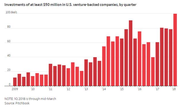 受软银推动 大量基金疯狂向创业公司投资