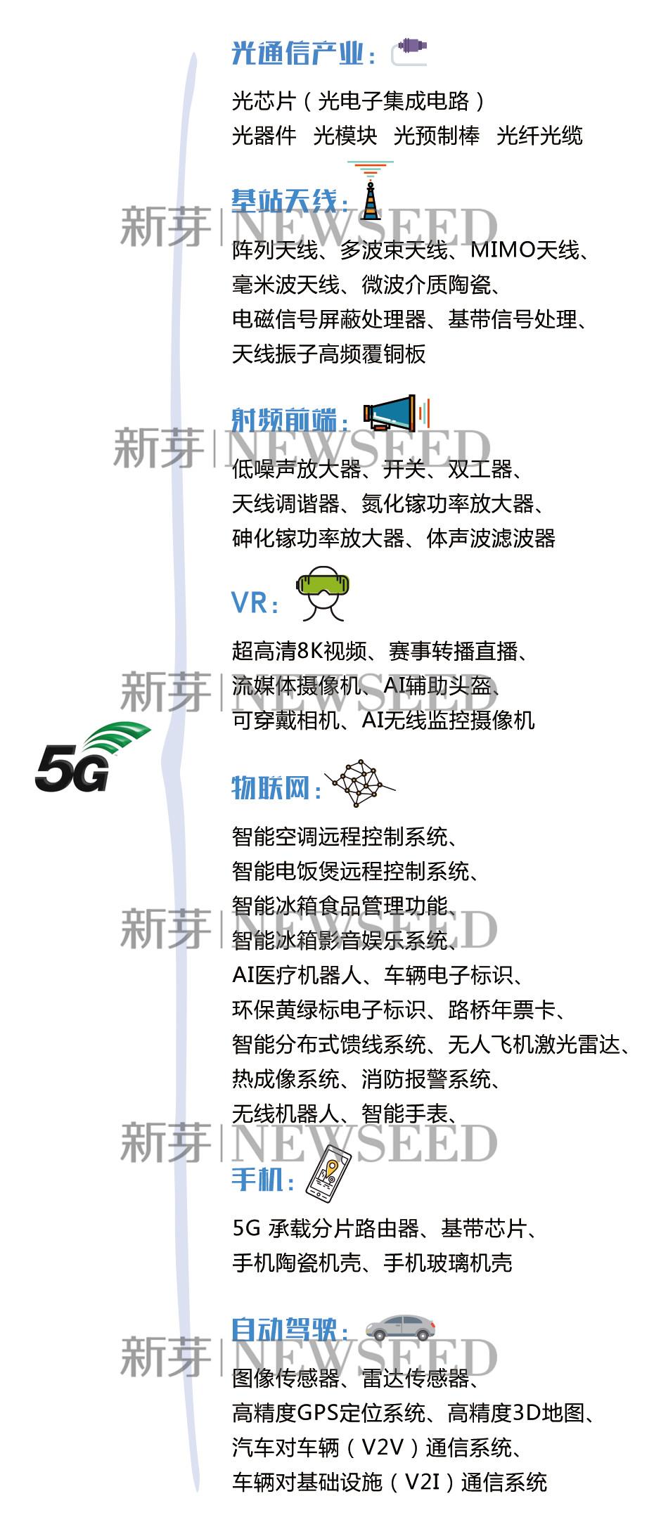 5G时代的50个创业机会了解一下
