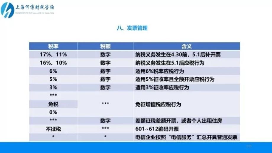 发票:五一后税率栏的12种显示方式