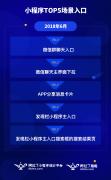 2018H1小程序澳门博彩娱乐平台:数量突破百万,日活高达2.8亿