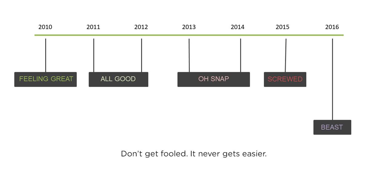 从破产的边缘起死回生,我学到了六大创业真理