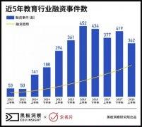 2018上半年中国教育注册送体验金娱乐网站融资风向报告,创投圈的钱都去哪了?