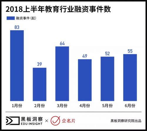 2018上半年中国教育行业融资风向报告,创投圈的钱都去哪了?