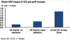 中美贸易战对中国的最坏影响是什么?