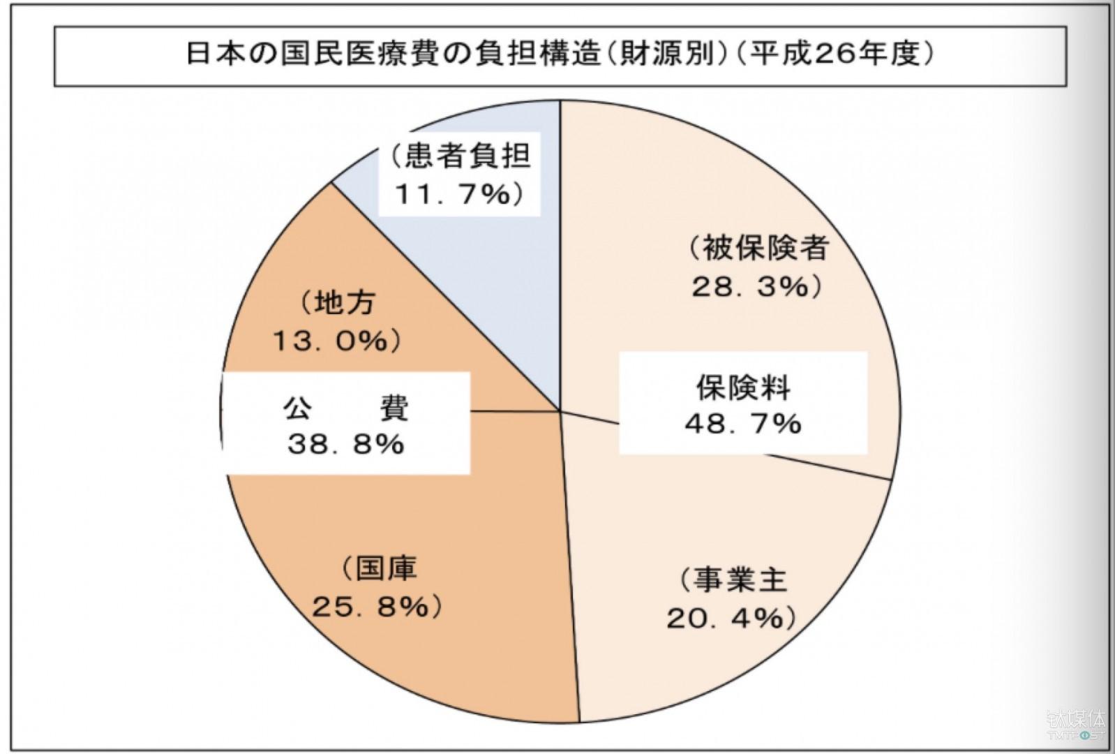 《药神》引发的医保热,能从日本的医疗体系中冷静一下吗?