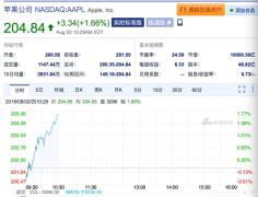 苹果股价超204.83美元 市值正式突破一万亿美元!