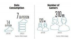 两年内突破10亿美元大关?印度游戏产业将大爆发