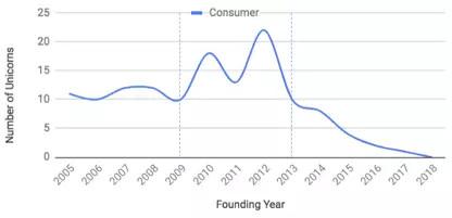 黄金时代过去了,App创业还行的通吗?