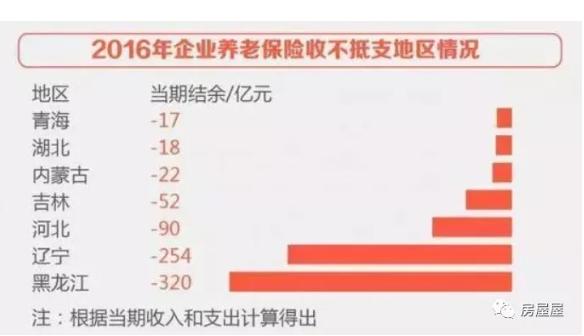 中国社保负担地图:这11个城市超过40%