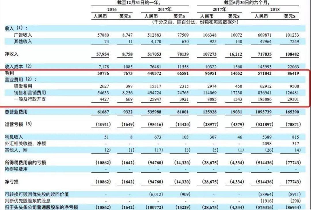 上市首日暴涨120%,趣头条IPO启示录