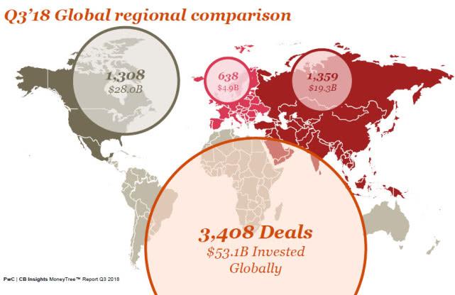 三季度风险投资:汽车成大热点 中国资本最活跃