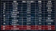 马云重登中国首富,今年最大黑马是拼多多黄峥