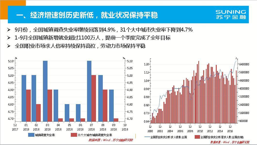 2019宏观经济数据分析_2018年宏观经济形势分析 经济增速创历史新低,就业状况平稳