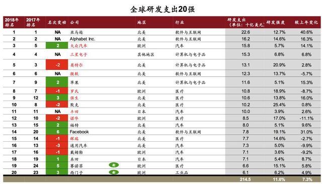 2018全球创新企业1000强,中国有175家入榜!