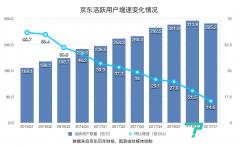 京东的2018:消失的400亿市值与求变之路