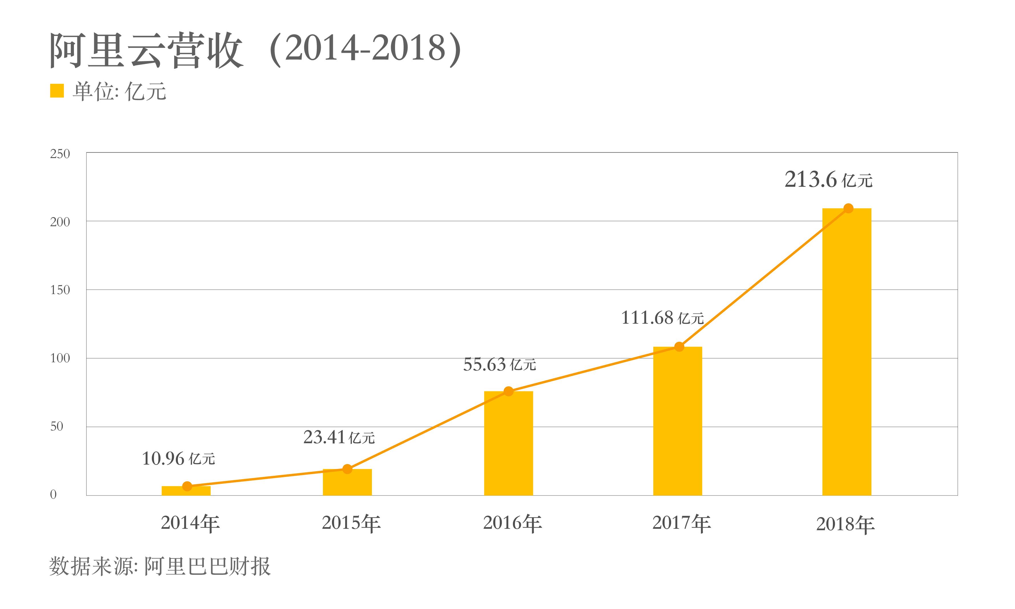 阿里云年营收达213.6亿 4年增长20倍