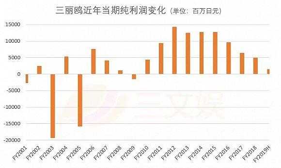 三丽鸥:卖萌卖情怀年赚140亿日元