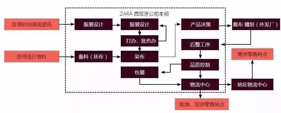 """""""抄""""出一個千億帝國:ZARA的財富神話"""